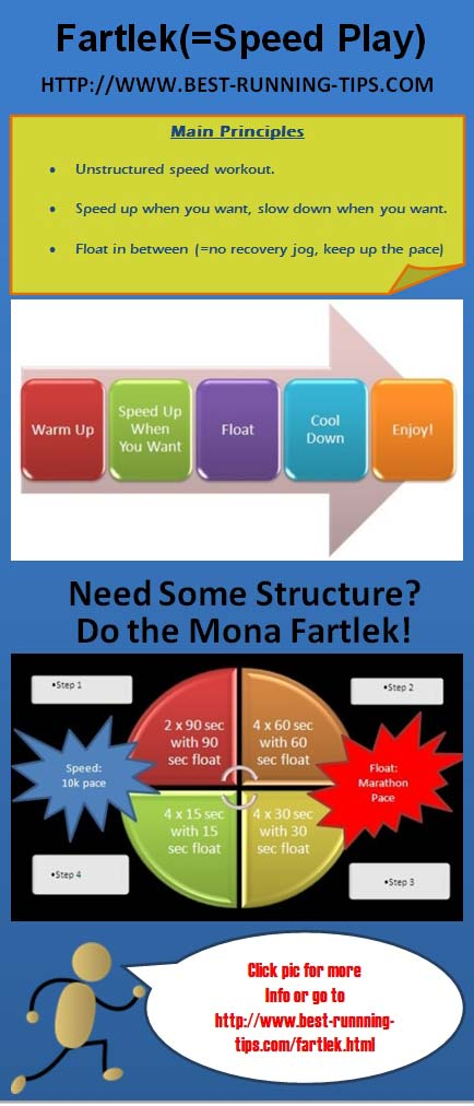 fartlek workout infographic