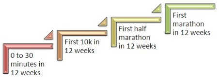 how to run a marathon infographic