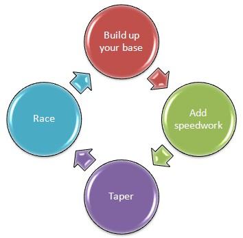 periodization, training cycle