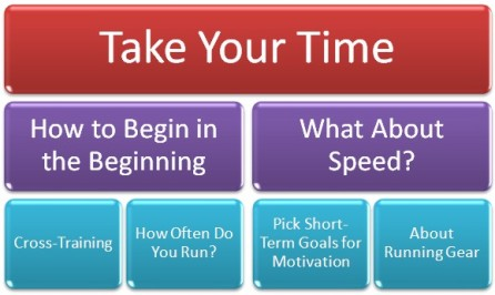 beginner half marathon training infographic