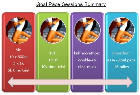 goal pace                         infographic