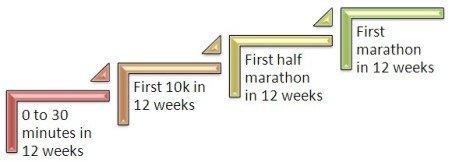 how to run a marathon infographic