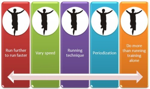 improve running