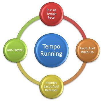 tempo running